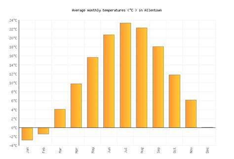 Allentown Weather averages & monthly Temperatures   United ...