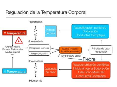 Alteraciones de la Termorregulación