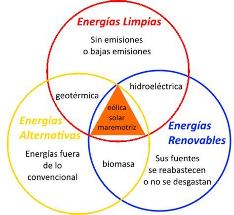 Alternativas para Cuidar el Medio Ambiente: DIFERENCIAS ...