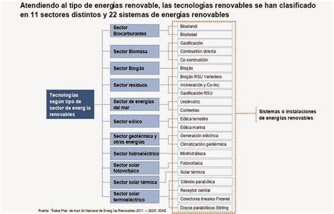 Alternativas para Cuidar el Medio Ambiente: TIPOS DE ...
