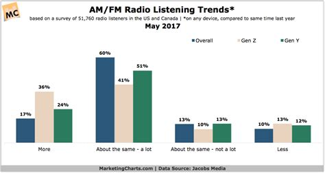 AM/FM Radio Listeners Mostly Undeterred by On Demand ...