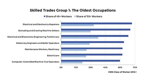 America s Skilled Trades Dilemma: Shortages Loom As Most ...