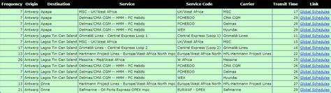 American Shipper Global Schedule Analyzer