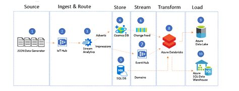 An Introduction to Streaming ETL on Azure Databricks using ...