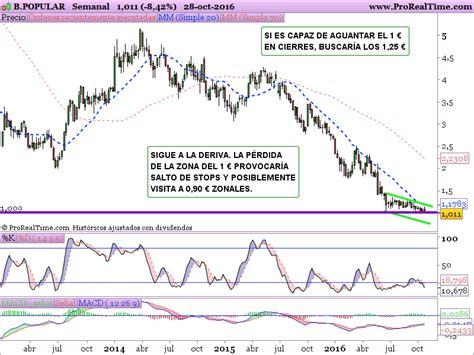 Análisis ArcelorMittal, Popular, Sabadell, Biosearch y Urbas