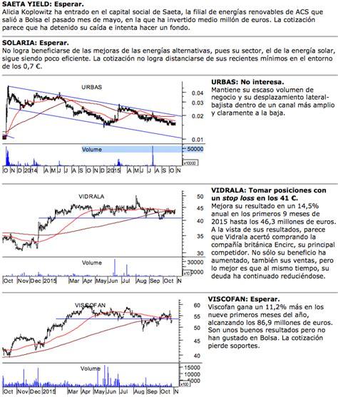 Análisis de IBEX35, Vidrala, Viscofán, Urbas, Solaria y ...