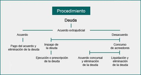 Análisis de la ley de segunda oportunidad | Álvarez Ramos ...