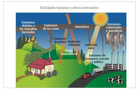 ANÁLISIS DE LAS CAUSAS DEL CAMBO CLIMÁTICO ASOCIADAS CON ...