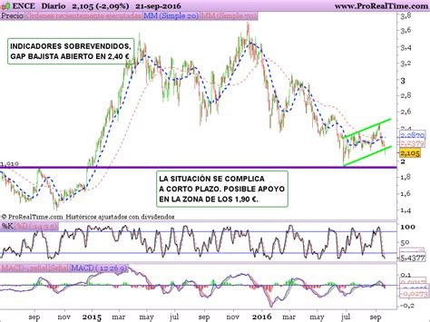 Análisis Ence, Ezentis y Grupo San José