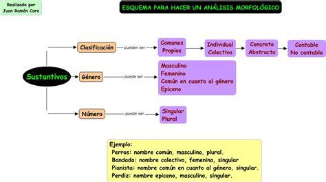 Análisis morfológico sustantivos