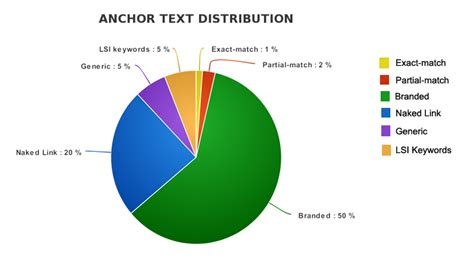 Anchor Text SEO: Everything You Need to Know in 2018 ...