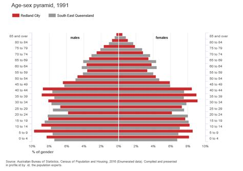 Animated population pyramids – now in community profile ...