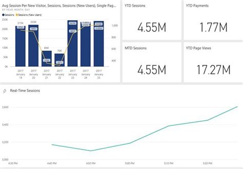 Announcing General Availability of Power BI Real Time ...