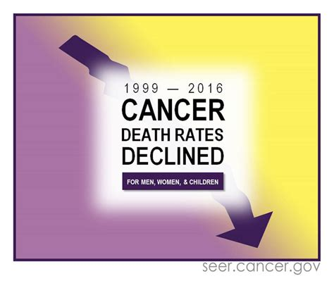 Annual Report to the Nation: Overall cancer deaths ...