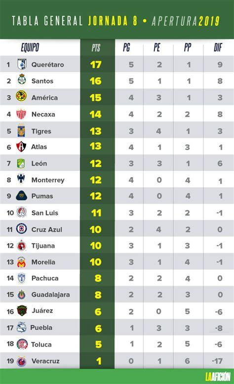 Apertura 2019: Resultados y tabla general de la jornada 8 ...