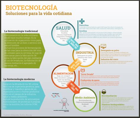 Aplicaciones de la biotecnología.   Adalil Seguridad ...