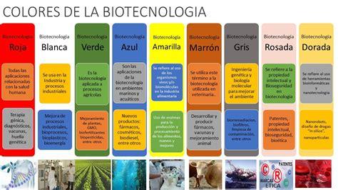APLICACIONES DE LA BIOTECNOLOGÍA Y SUS COLORES   Metodo ...