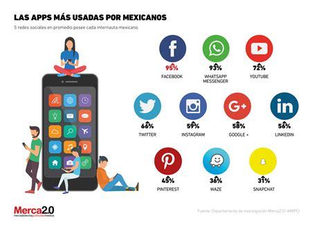Aplicaciones más usadas en México