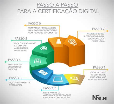 Aprenda como solicitar certificado digital: passo a passo ...