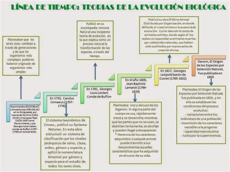 Aprendamos de una manera fácil las teorías de la evolución ...