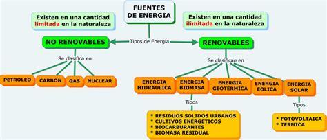 Aprender es divertido 3º: Fuentes de energía: No ...