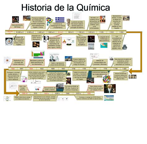 APRENDIENDO QUIMICA: La Historia De La Química
