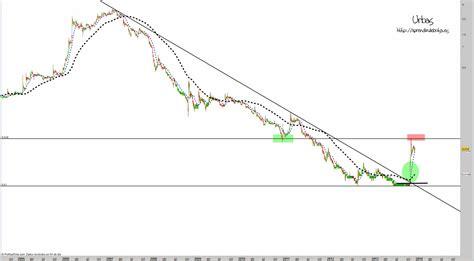 Aprendiz de Bolsa: Análisis técnico Urbas Noviembre 2013
