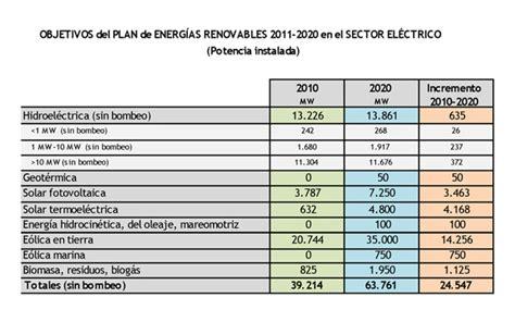 Aprobado el nuevo Plan de Energías Renovables 2011 2020 ...