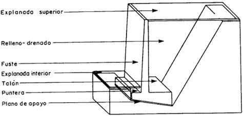 APUNTES INGENIERÍA CIVIL: ESTRUCTURA RIGIDAS: Muros en L y T.