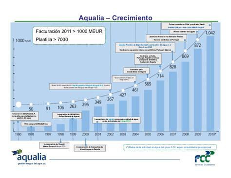 Aqualia Presentation at BNA Mexico Infra Summit 20120216