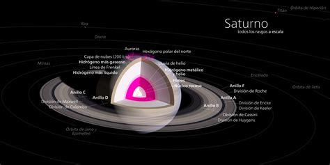 Archivo:Diagrama de Saturno.svg   Wikipedia, la ...