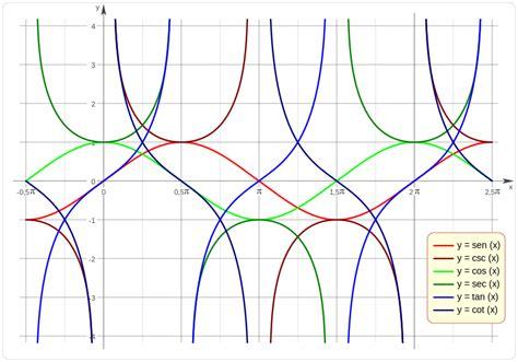 Archivo:Función Trigonométrica R333.svg   Wikilibros