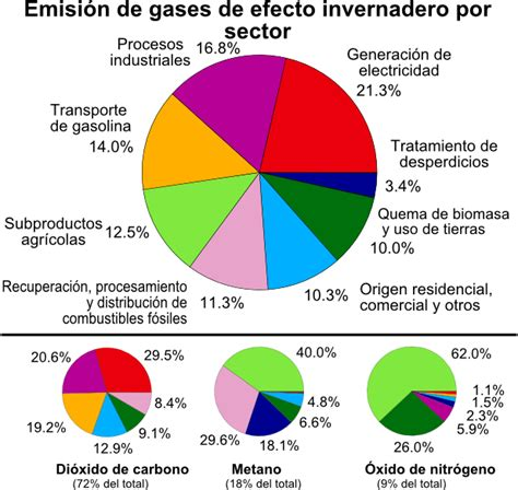 Archivo:Greenhouse Gas by Sector es.png   Wikipedia, la ...