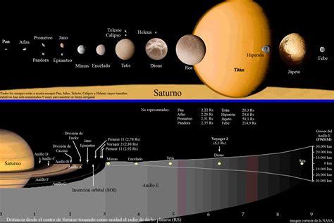 Archivo:Saturn map es.jpg   Wikipedia, la enciclopedia libre