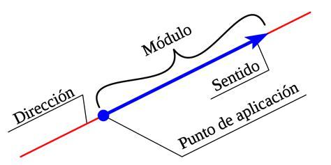Archivo:Vector 00.svg   Wikipedia, la enciclopedia libre