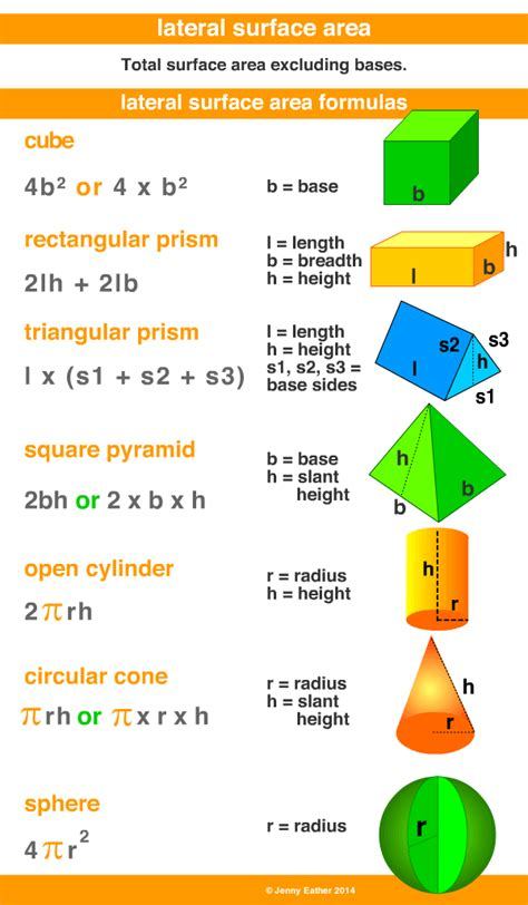 area FORMULAS   Buscar con Google | Area formula, Math ...