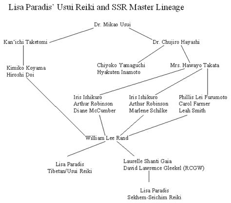 ARHA: About Lisa, Reiki Master and Simon, British Medium