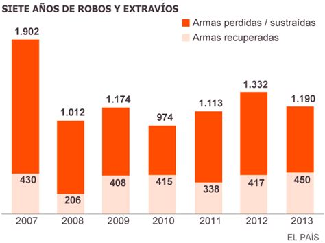 Armas de fuego en España.
