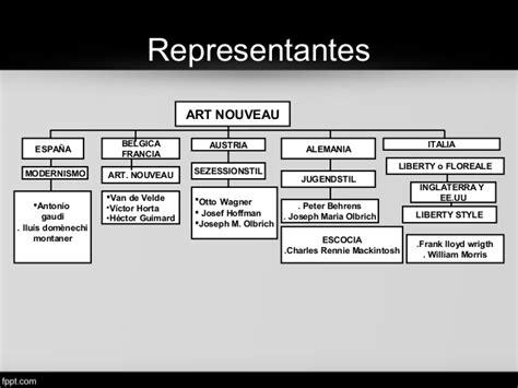 Art Nouveau   Historia del Diseño