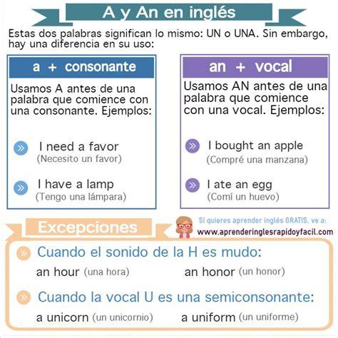 Artículo indefinido A y AN en inglés con significado ...