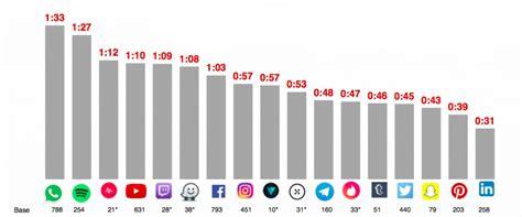 Así queda el ranking de las redes sociales más usadas en ...
