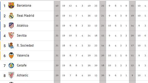 Así queda la clasificación de LaLiga: el Barça, campeón de ...