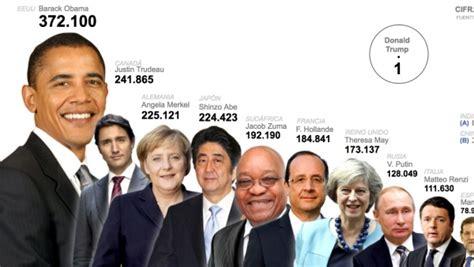 Así son las nóminas de los grandes líderes mundiales