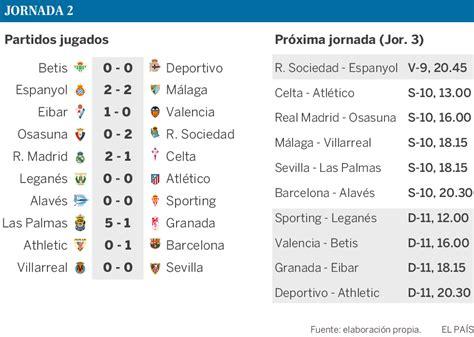 Así te contamos la segunda jornada de la Liga Santander ...