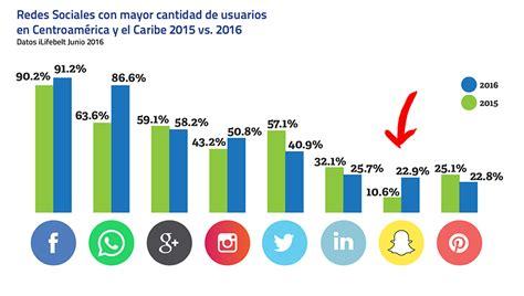 Así usan Internet y Redes Sociales en Costa Rica al 2016