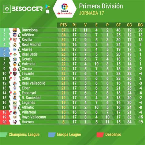 Así va la Clasificación de la Liga Santander 2018 2019 ...