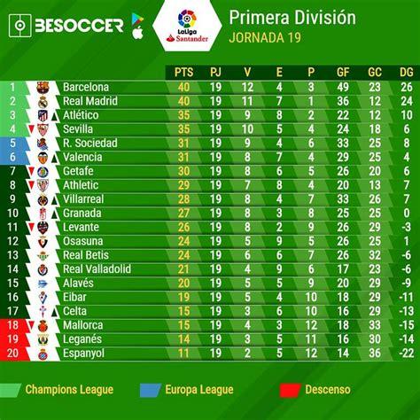 Así va la tabla de clasificación de la Liga Santander 2019 ...