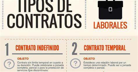 Assessoria Palou i Jounou: ¿Qué tipos de contrato ...