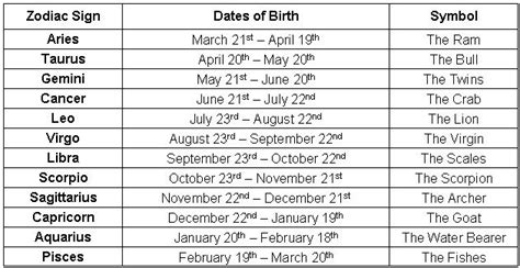 Astrological Signs And Dates | New zodiac sign dates ...