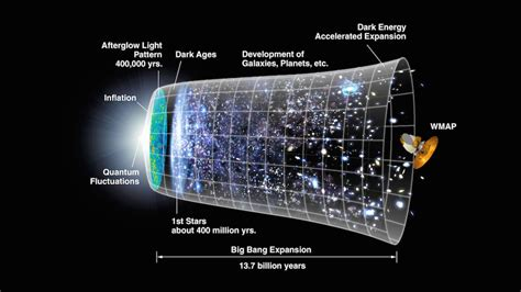 Astronomers Discover First Direct Proof of the Big Bang ...